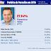 BrVox/PHB: Florentino 27%, Juliana 12% e Mão Santa 12%