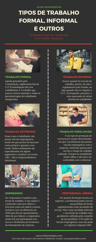 infográfico com imagens de trabalhadores nas modalidades formal, informal, autônomo, freelancer, empresário e profissional autônomo