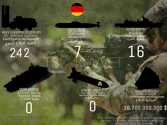 Almanya ordusu envanteri