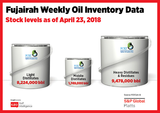 Chart Attribute: Fujairah Weekly Oil Inventory Data (as of April 23, 2018) / Source: The Gulf Intelligence