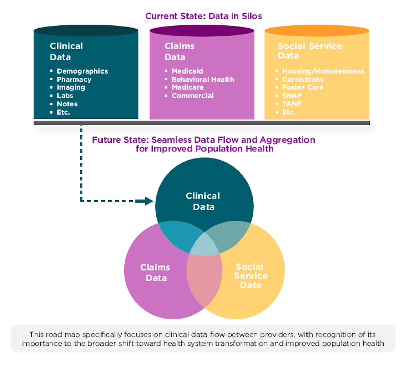 Interoperability current state and future state