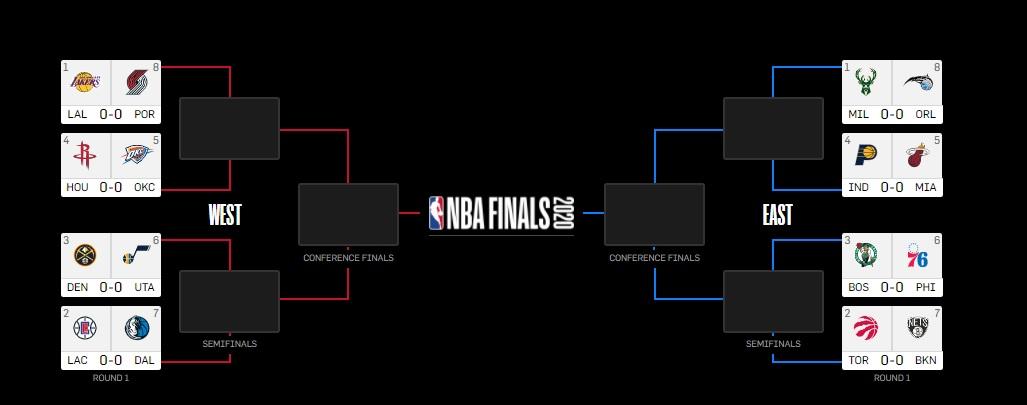 NBA | Play-off eşleşmeleri belli oldu!