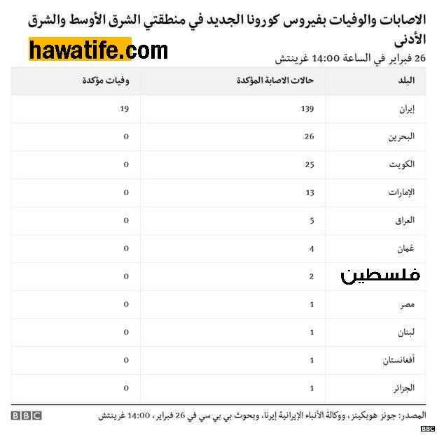 الحالات المسجلة من فيروس كورونا في الوطن العربي :