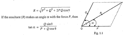 Parallelogram law of force