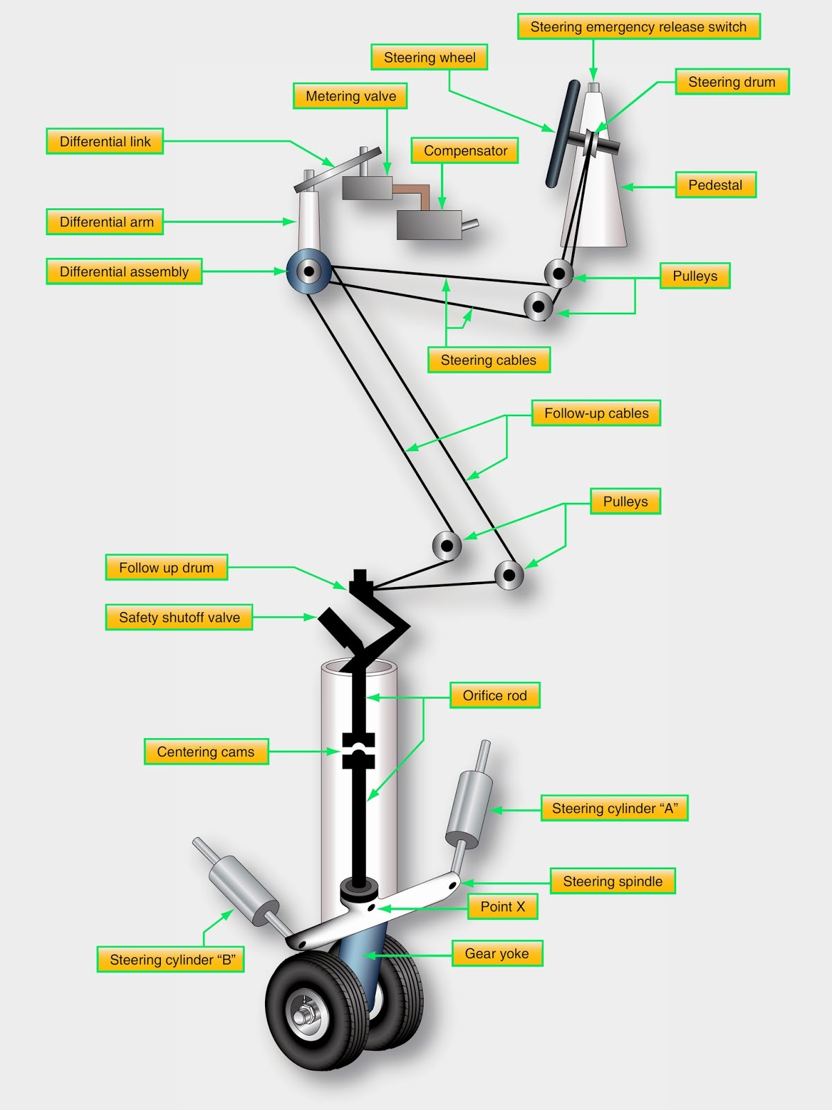 medium resolution of nose wheel steering systems figure 3