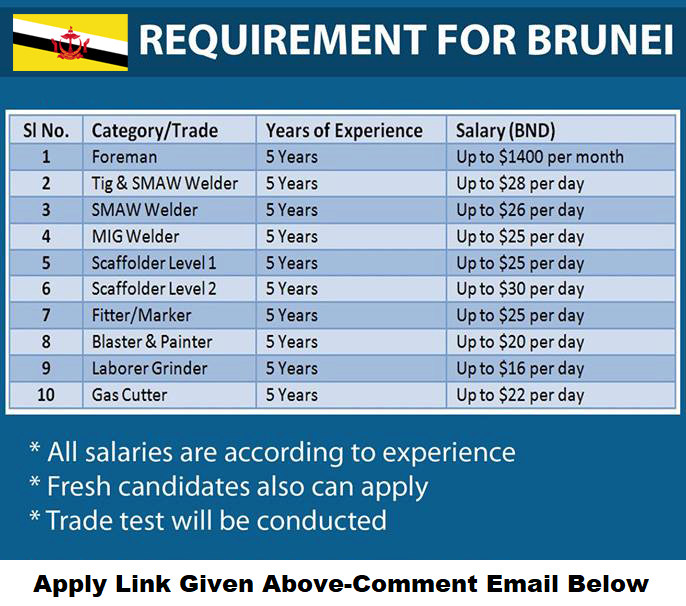 Brunei Recruitment for Oil and Petroleum Company-Apply Now