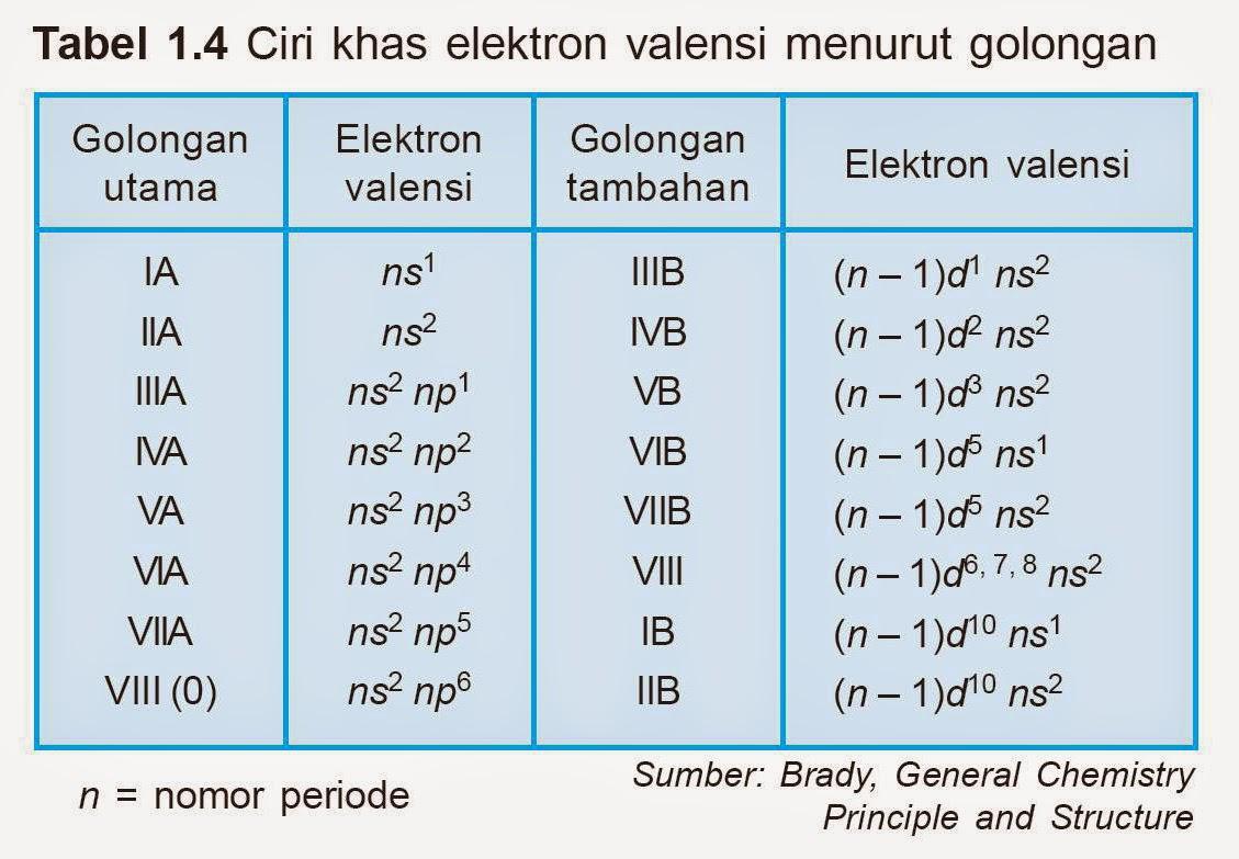 Tugas kimia kelas x sistem periodik unsur spu tugas kimia kelas x ccuart Gallery