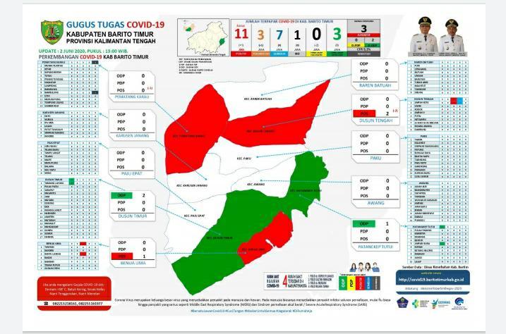 Ini Rincian Data Update Pasien Covid- 19 Wilayah Bartim Hasil Survei Gugus Tugas