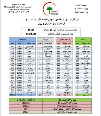 الموقف الوبائي والتلقيحي اليومي لجائحة كورونا في العراق ليوم الثلاثاء الموافق 15 حزيران 2021
