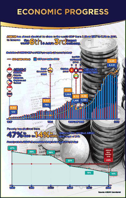 Profil ASEAN