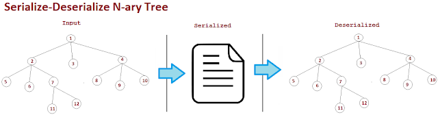 Serialize and Deserialize N-ary Tree