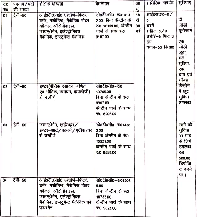 राजकीय आईटीआई , सुलतानपुर में श्रीराम पिस्टन्स एण्ड रिग्स लिमिटेड पथरेडी, भिवाड़ी (राजस्थान) द्वारा  हाईस्कूल, इण्टर एवं आईटीआई  जॉब कैंपस प्लेसमेंट का आयोजन