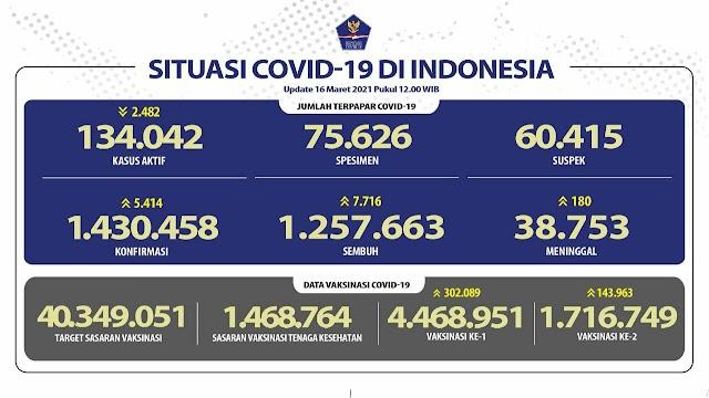 (16 Maret 2021) Jumlah Kasus Covid-19 di Indonesia Pukul 14.00 WIB