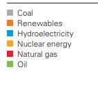 Código colores fuentes de energía en gráfico