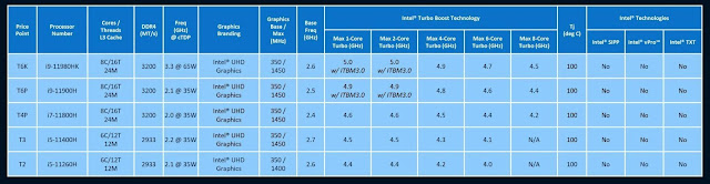 Intel Tiger Lake (11th-Gen) Release Date, Specs And Devices