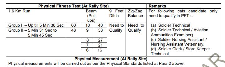 Katihar Army Recruitment Rally 2019 ARO Katihar Soldier GD Tradesman Nursing Assistant Jobs Physical Tests Details