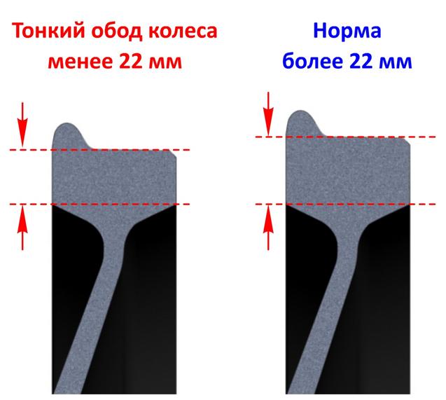 Распоряжение о запрете колесных пар с дырками