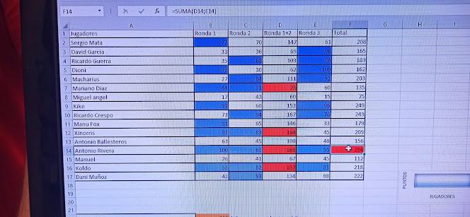 No esta bien ordenado. No se marca las victorias. Solo Antonio y Koldo  tenían 9 puntos de victoria.