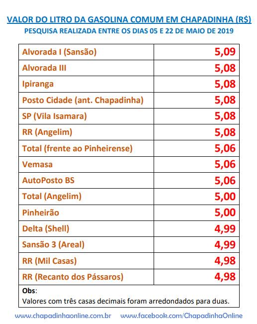 Valor do litro de gasolina em Chapadinha, entre 05 e 22 de maio/19.