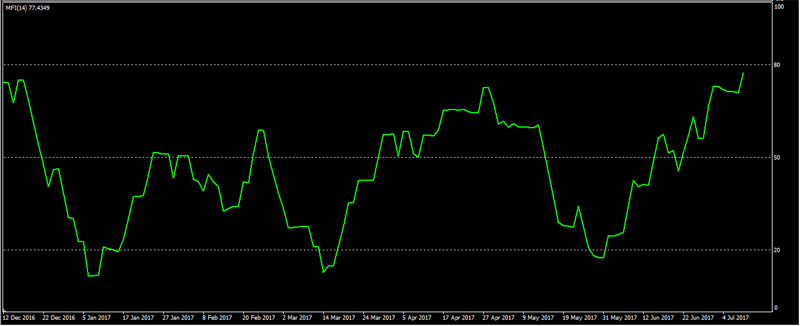 Trend following binary options