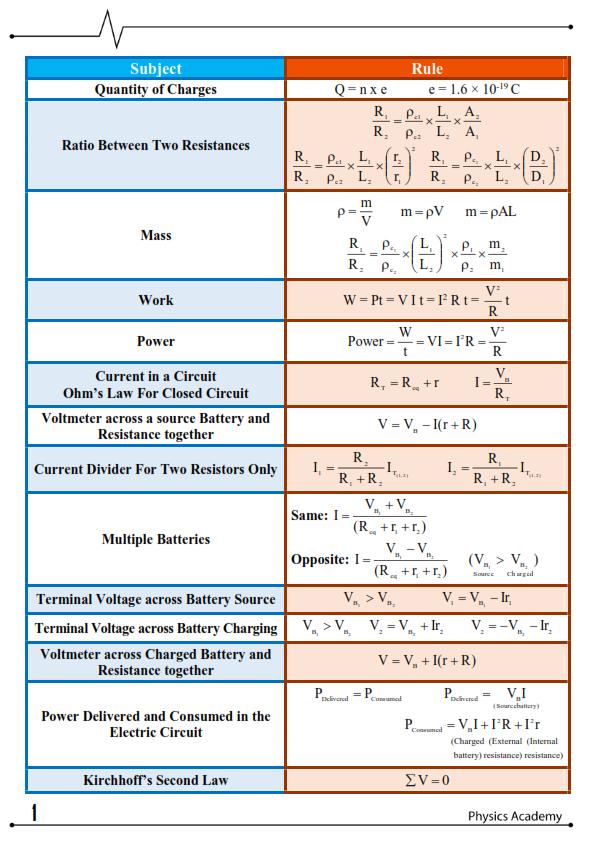 قوانين الفيزياء لثالثة ثانوي لغات في 5 ورقات 4_001