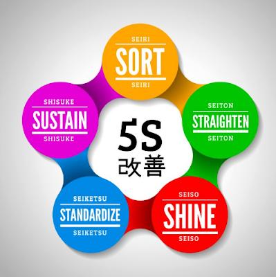 pengertian metode 5s dalam bekerja
