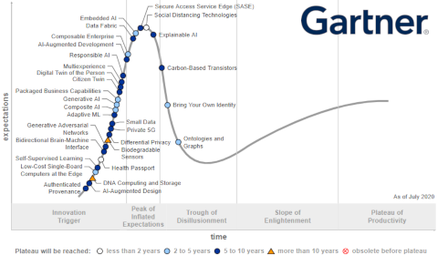 Gartner – Hype Cycle for Emerging Technologies 2020