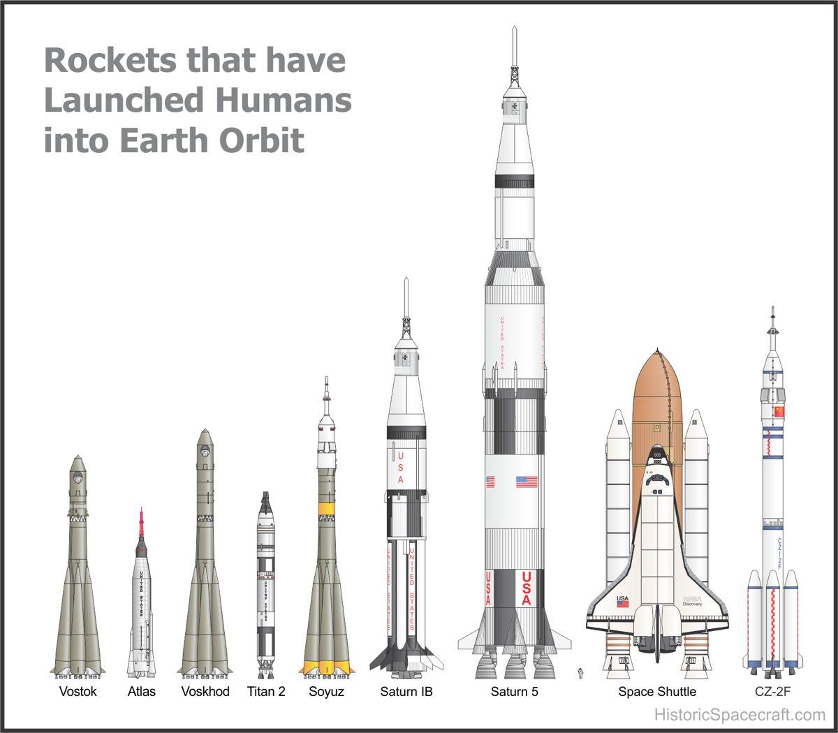 Todos Los Cohetes Que Lanzaron Seres Humanos Al Espacio