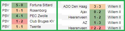 Prediksi Bola PSV EINDHOVEN vs WILLEM II