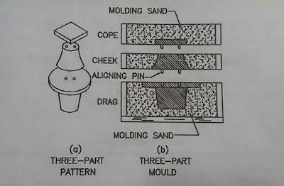Multipiece pattern