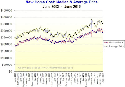 New Home Sales for June 2016