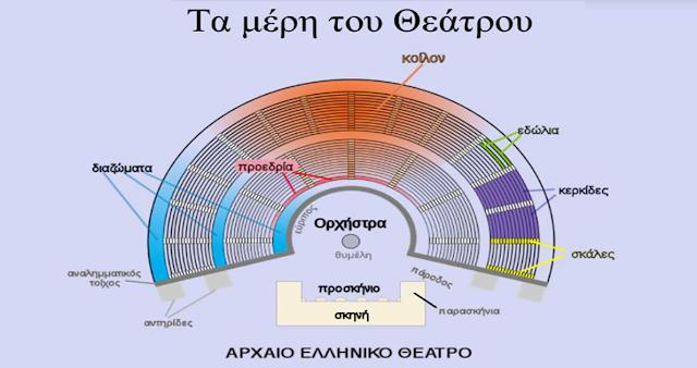 Φως στο μυστήριο της ακουστικής της Επιδαύρου - Εξαίρετος ήχος μόνο της Ελληνικής γλώσσας