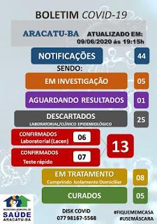 Boletim de coronavírus em Aracatu