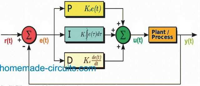 PID block diagram