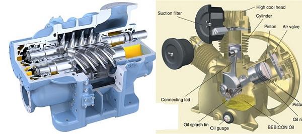 Máy nén khí là gì ? Các loại máy nén khí thường dùng và cơ chế hoạt động