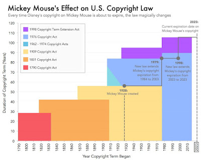 Mickey Mouse copyright chart