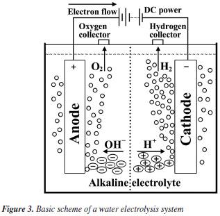 Taking Hydrogen From Water
