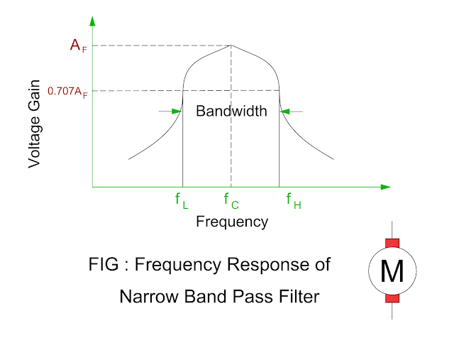 frequency-response-of-narrow-band-pass-filter.png