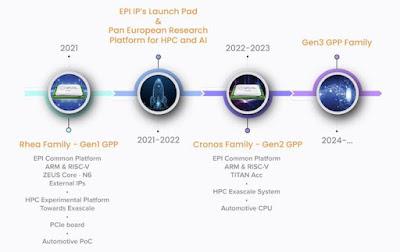 Ba thế hệ vi xử lý dự kiến sẽ được tung ra trong vòng 4 năm