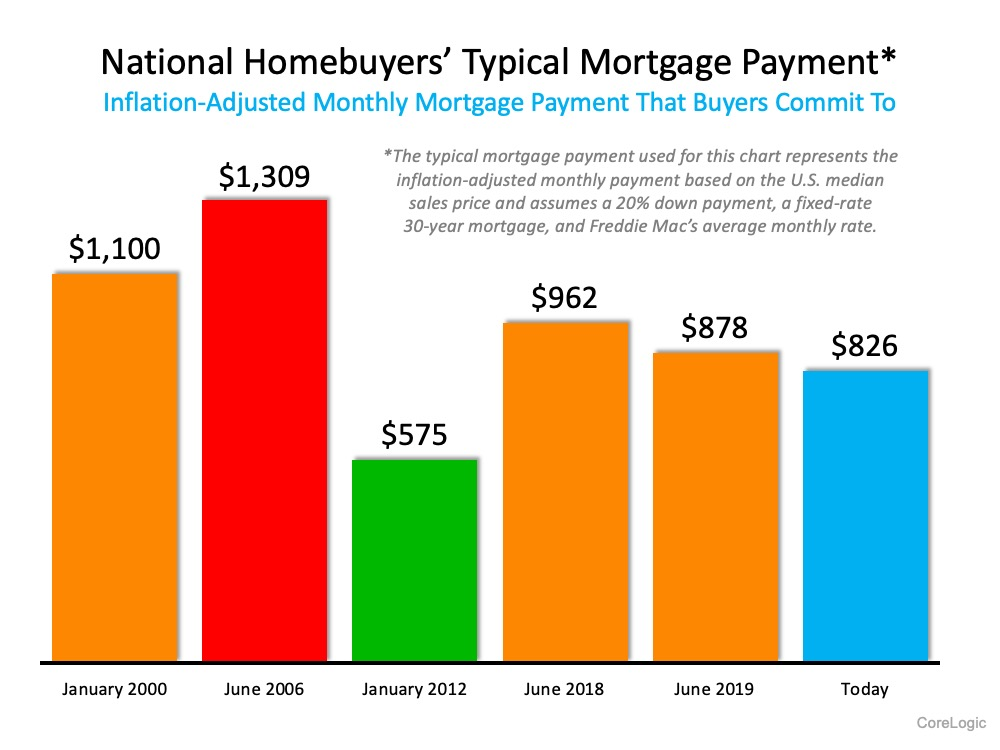Home Buyers Typical Mortgage Payment
