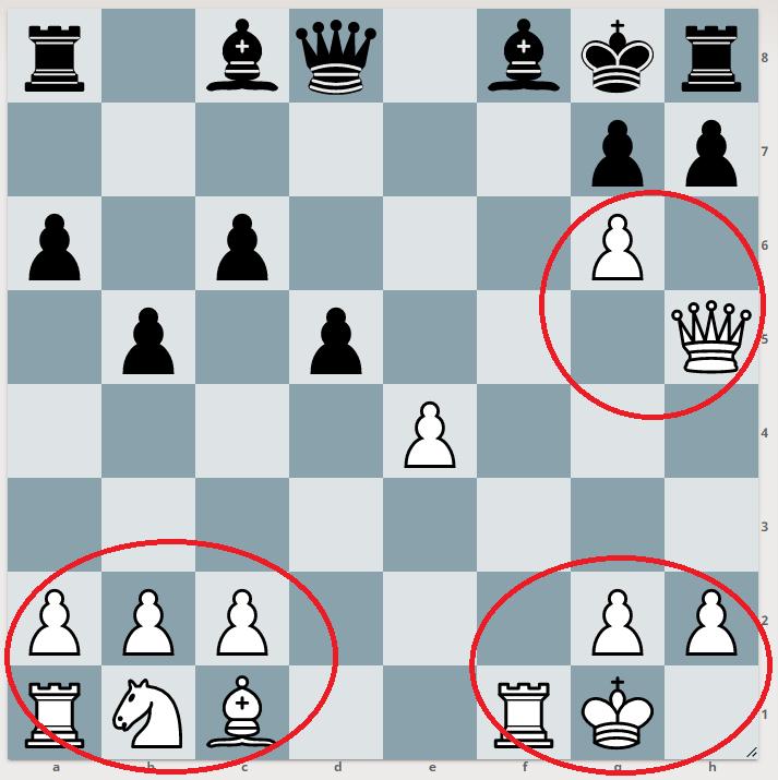 Sur cet échiquier, trois groupes de pièces liées par des caractéristiques fonctionnelles sont identifiés par le joueur
