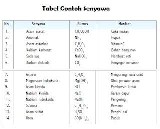 SENYAWA (Pengertian, Sifat, Ciri, dan Contoh Senyawa Kimia dalam Kehidupan Sehari-hari)