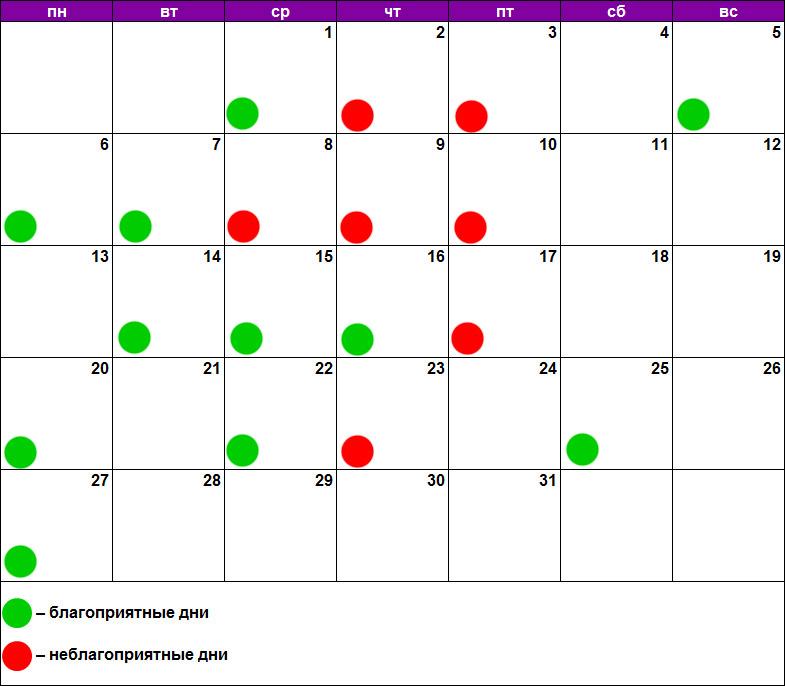 Лунный календарь для пилинга январь 2020