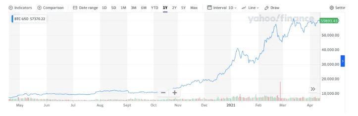 تتدهور أسعار العملات المشفرة بعد نهاية أسبوع من البيع