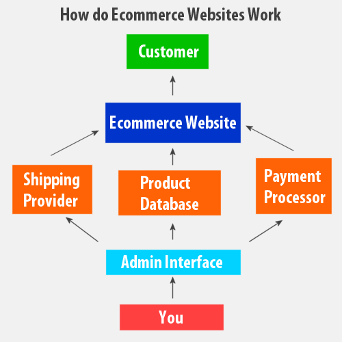 How to Start E-commerce Business in India?
