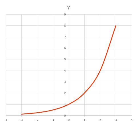 Grafik Fungsi Ekponen Naik Monoton