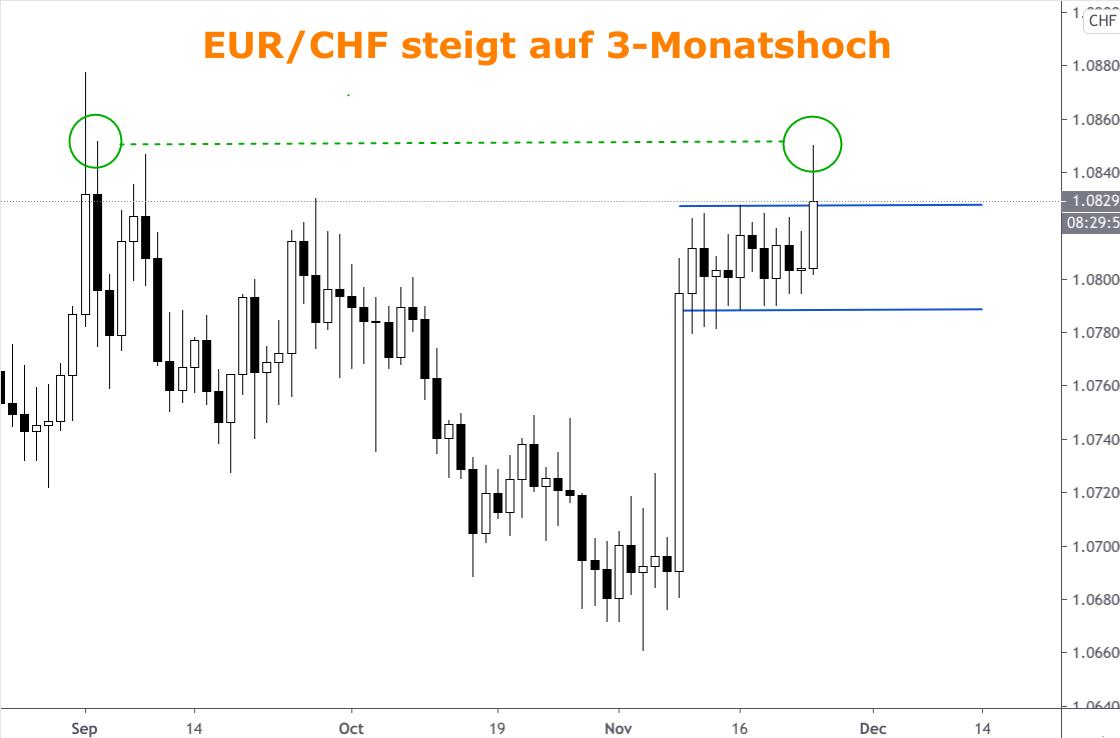 Devisendiagramm zum steilen EUR/CHF-Anstieg im November 2020