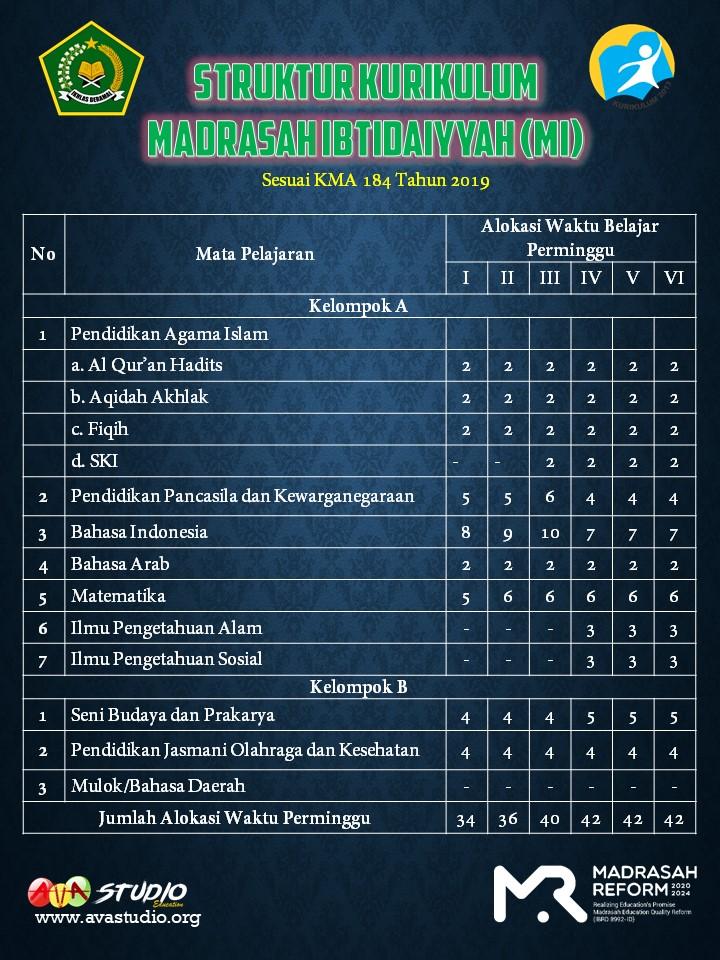 Struktur Kurikulum Madrasah Ibtidaiyah (MI) TP. 2021/2022 - Kurikulum 2013
