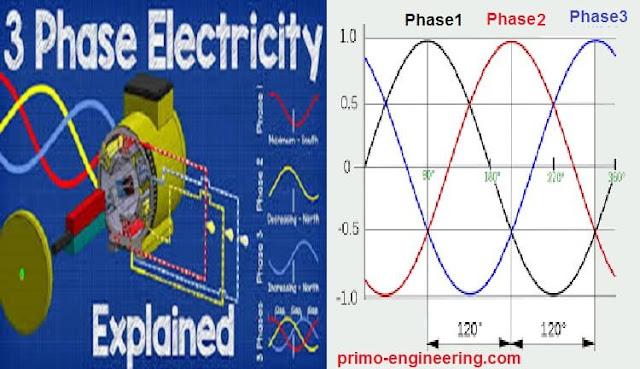 ما معنى كهرباء 3 فاز - و لماذا3 فاز تساوي 380 فولت - وكيف ينتج فرق الجهد في البطاريات
