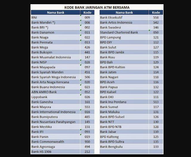 Kumpulan Kode Bank Negara Swasta Syariah Asing Lengkap